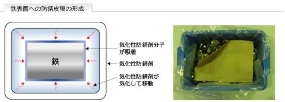 鉄表面への防錆皮膜の形成