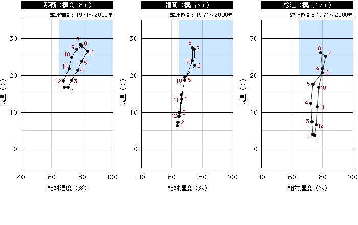 温度と相対湿度の平均値(那覇、福岡、松江)