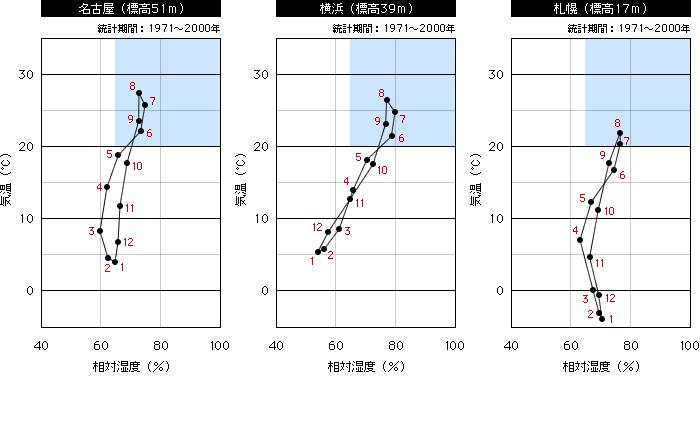 温度と相対湿度の平均値(名古屋、横浜、札幌)