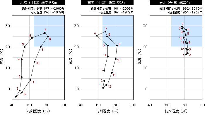 温度と相対湿度の平均値(北京、西安、台北)