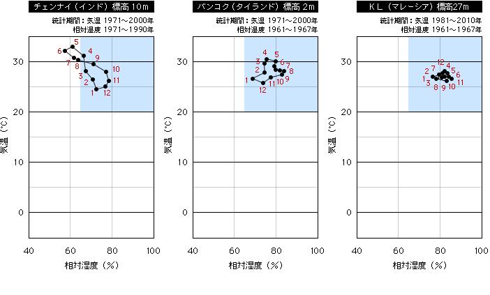 温度と相対湿度の平均値(チェンナイ、バンコク、KL)