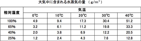 大気中に含まれる水蒸気の量
